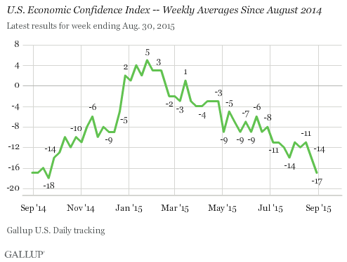 U.S. Economic Confidence Index -- Weekly Averages Since August 2014