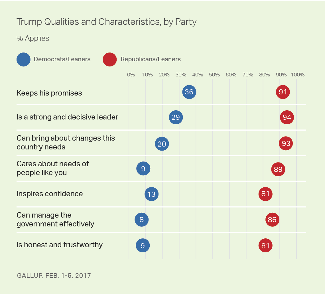 Trump Qualities and Characteristics, by Party, February 2017