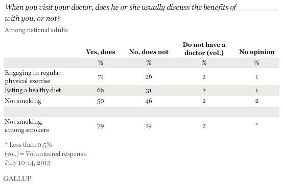 When you visit your doctor, does he or she usually discuss the benefits of ________ with you, or not? July 2013 results