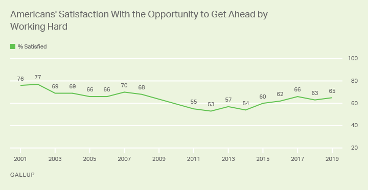 Line graph. Americans' satisfaction with the opportunity to get ahead by working hard since 2001.
