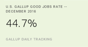 U.S. Gallup Good Jobs Rate Down in December
