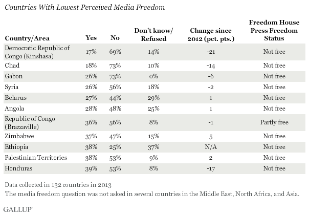 Countries With Lowest Perceived Media Freedom, 2013