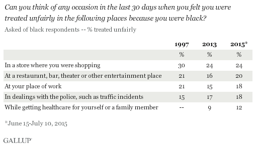 Can you think of any occasion in the last 30 days when you felt you were treated unfairly in the following places because you were black? June-July 2015 results