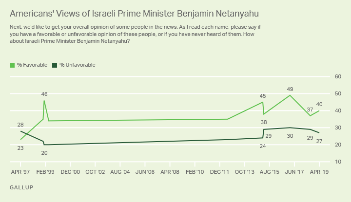Line graph. Americans' views of Benjamin Netanyahu changed little, with 40% seeing him favorably, compared with 37% last year.