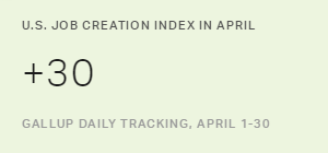 U.S. Job Creation Index Steady in April, at +30