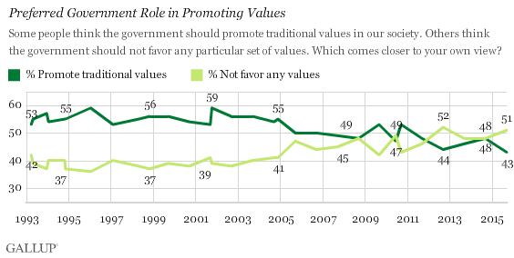 Trend: Preferred Government Role in Promoting Values