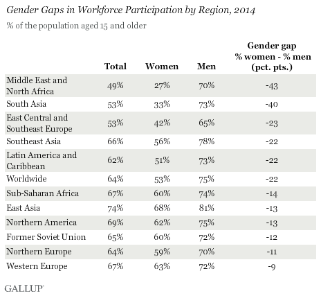 Gender Gaps in Workforce Participation by Region, 2014