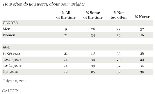 How often do you worry about your weight by subgroup