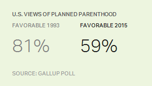 U.S. Views of Planned Parenthood