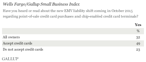 Wells Fargo/Gallup Small Business Index 1