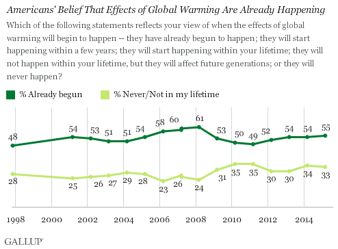 Americans' Belief That Effects of Global Warming Are Already Happening