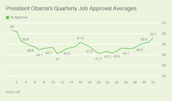 President Obama's Quarterly Job Approval Averages