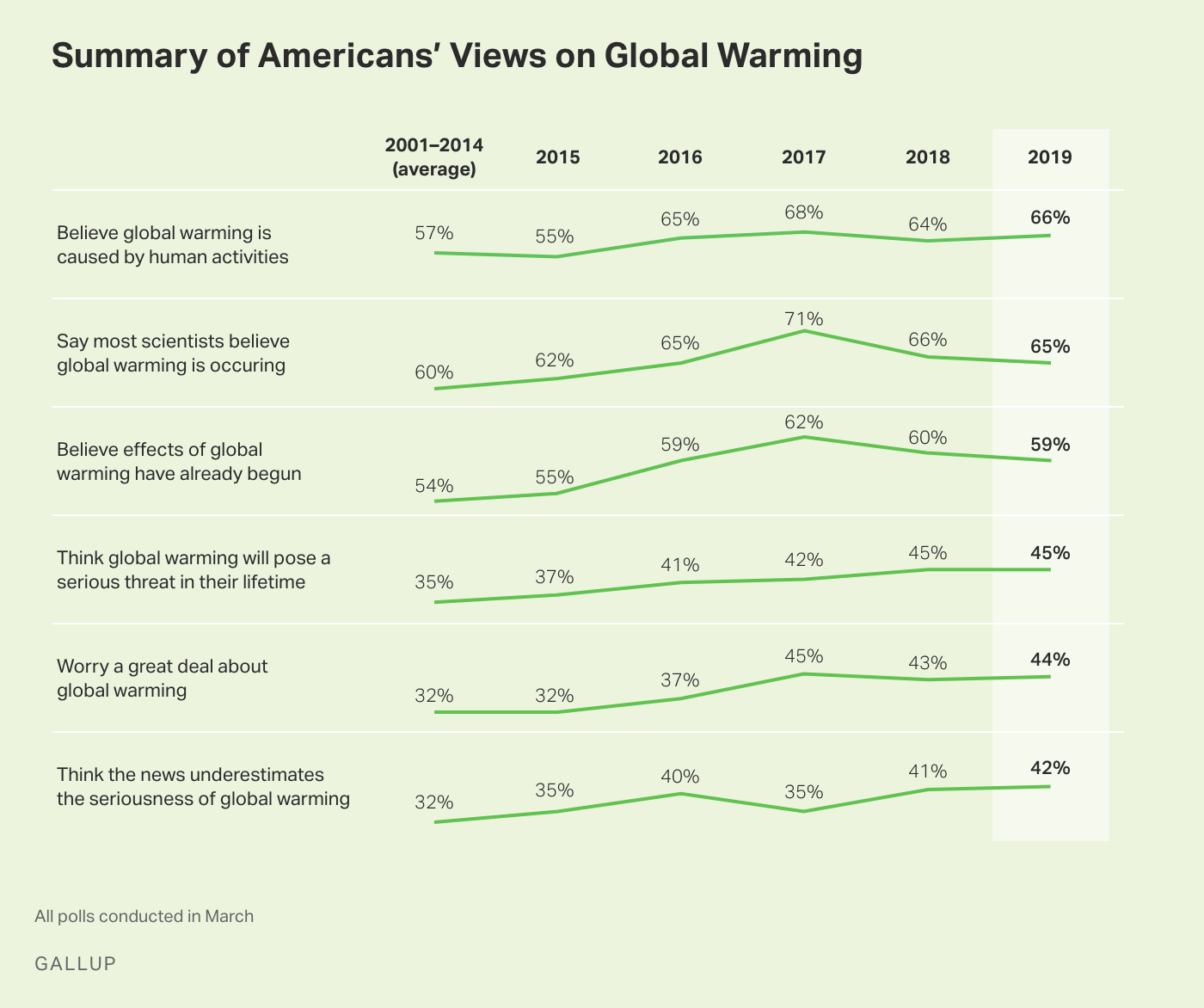 Line graph. Americans' views of six global warming aspects since 2001.