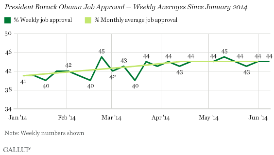 President Barack Obama Job Approval -- Weekly Averages Since January 2014
