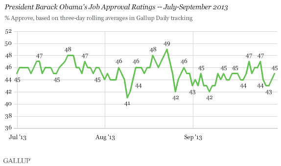 President Barack Obama's Job Approval Ratings -- July-September 2013
