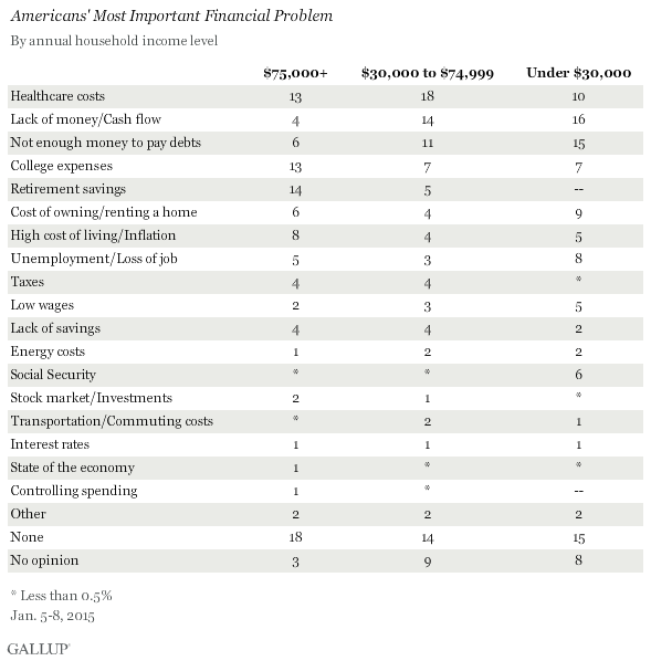 Americans' Most Important Financial Problem, by Income, January 2015
