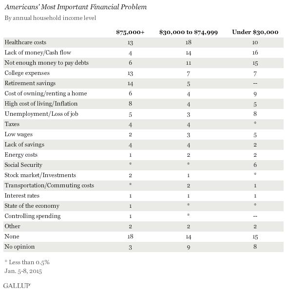 finance survey questions