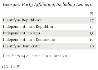 Georgia: Party Affiliation, Including Leaners