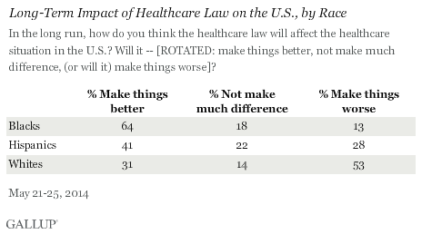 Long-Term Impact of Healthcare Law on the U.S., by Race
