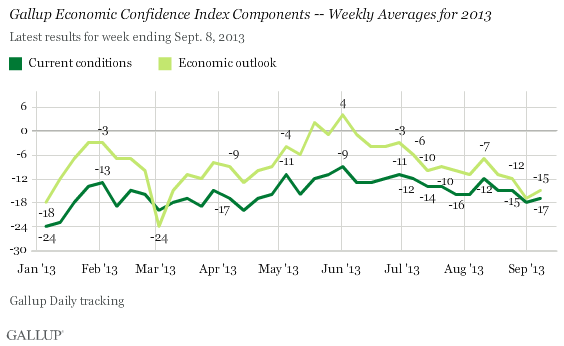 Gallup Economic Confidence Index Components -- Weekly Averages for 2013
