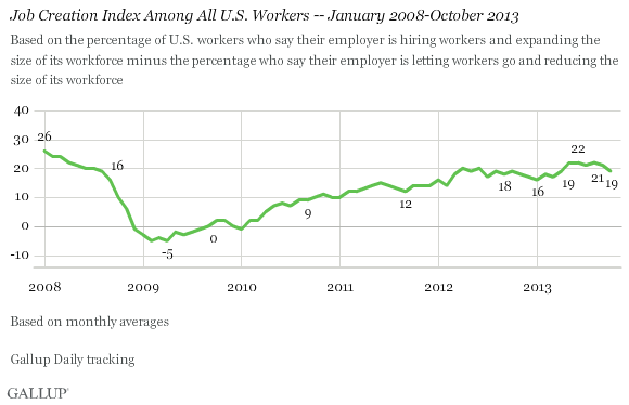 Job Creation Index Among All U.S. Workers -- January 2008-October 2013