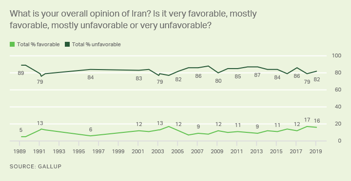 Line graph. Americans' views of Iran, favorable or unfavorable, trend since 1989.