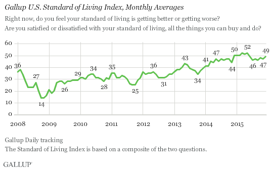 Gallup U.S. Standard of Living Index, Monthly Averages