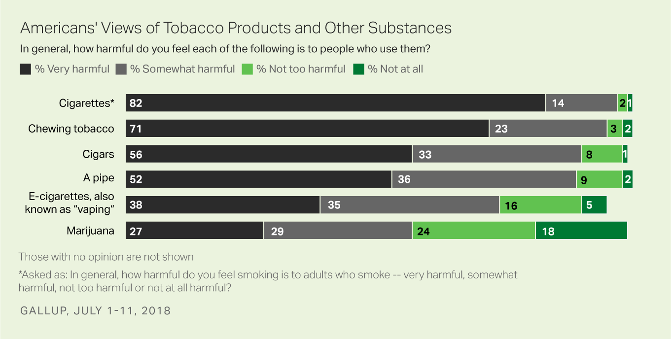 Bar graph: Americans' Views of Tobacco Products and Other Substances. High: Cigarettes (82% very harmful). Low: Marijuana (27% very harmful).