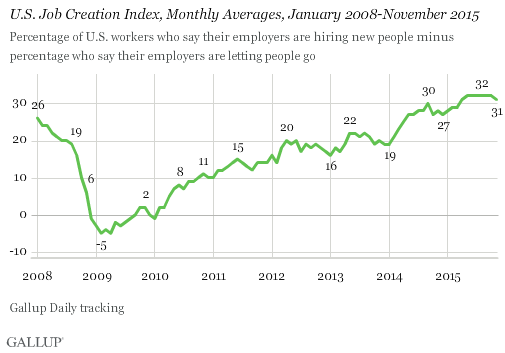 U.S. Job Creation Index, Monthly Averages, January 2008-November 2015