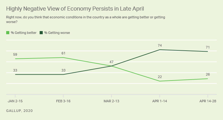 Line graph. Trend since January in Americans' perception of whether national economic conditions are getting better or worse.