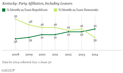 Kentucky: Party Affiliation, Including Leaners