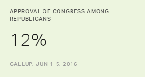 Republicans Continue to Rate GOP-Led Congress Poorly