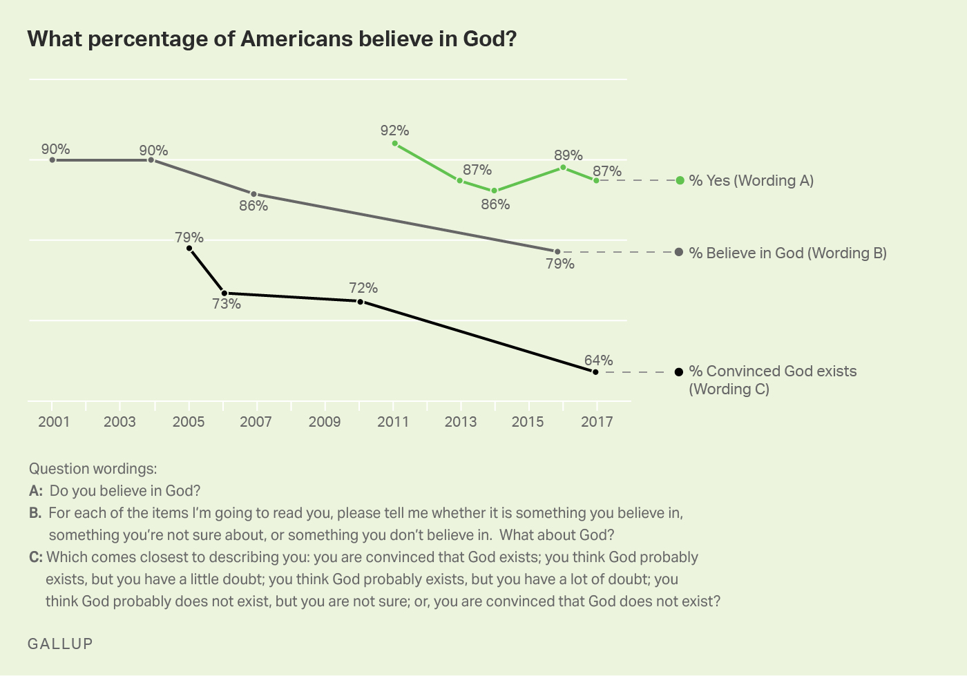 Line graph. The percentage of Americans who believe in God, based on three different survey questions.