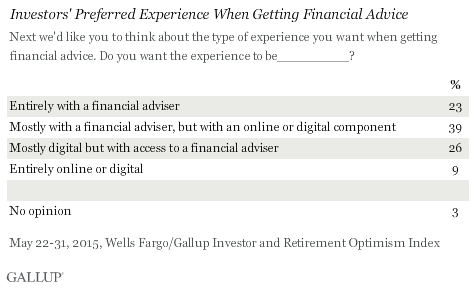 Investors' Preferred Experience When Getting Financial Advice, May 2015