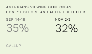 Perceptions of Clinton's Honesty Unchanged After FBI Letter