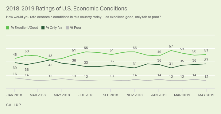 Line graph. Americans' positive evaluations of current economic conditions have ranged from 43% to 57% since 2018 began.