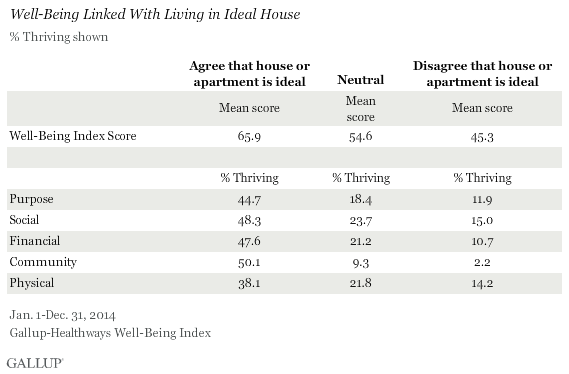 Well-Being Linked With Living in Ideal House