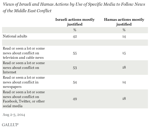 Views of Israeli and Hamas Actions by Use of Specific Media to Follow News of the Middle East Conflict