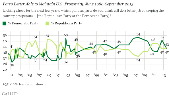 Party Better Able to Maintain U.S. Prosperity, June 1980-September 2013