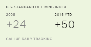 Standard of Living Ratings Rise During Obama Presidency