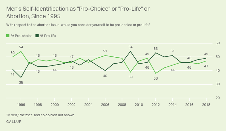 Line graph. Forty-nine percent of men in 2018 identify as pro-life, while 47% identify as pro-choice.