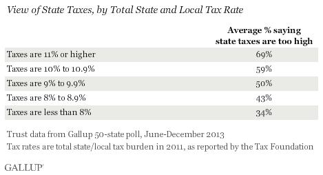 View of State Taxes, by Total State and Local Tax Rate, June-December 2013
