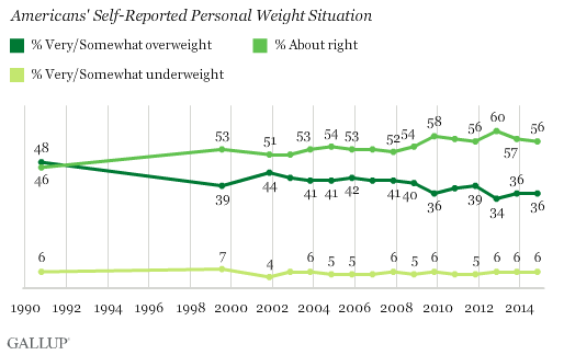 Americans' Self-Reported Personal Weight Situation