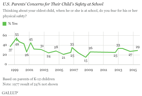 U.S. Parents' Concerns for Their Child's Safety at School