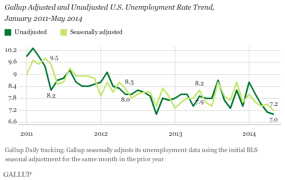 Gallup Adjusted and Unadjusted U.S. Unemployment Rate Trend,\nJanuary 2011-May 2014