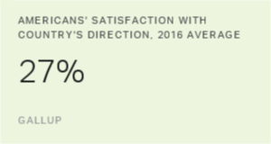 Satisfaction With US Direction Steady but Historically Low