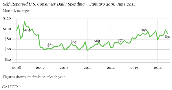 Self-Reported U.S. Consumer Daily Spending Jan. 2008-June 2014