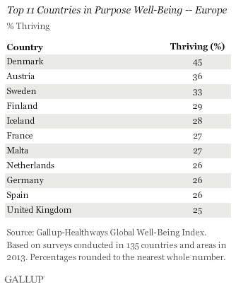 Top 11 Countries in Purpose Well-Being -- Europe, 2013
