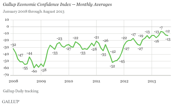 Gallup Economic Confidence Index -- Monthly Averages
