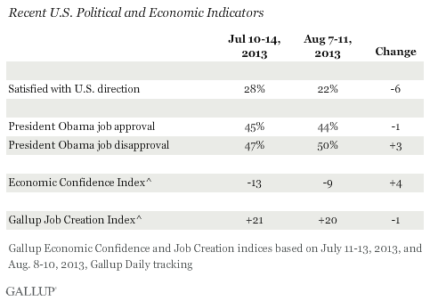 Recent U.S. Political and Economic Indicators, August 2013 vs. July 2013